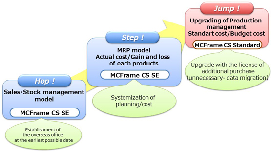 Upgrade Path of mcframe cloud